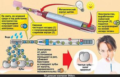 Ионовая зубная щетка - Что это такое ?